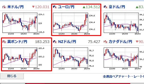 為替のニュースでリアルタイムの通貨情報。米ドル/円が小動き。