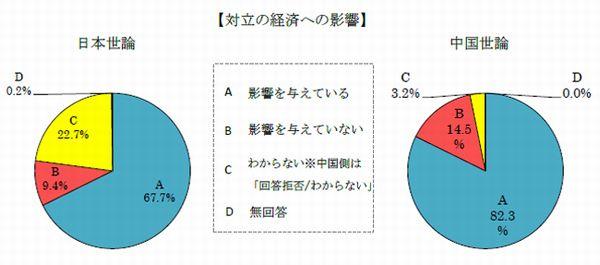 日本経済への影響は避けられないドイツと中国の関連性