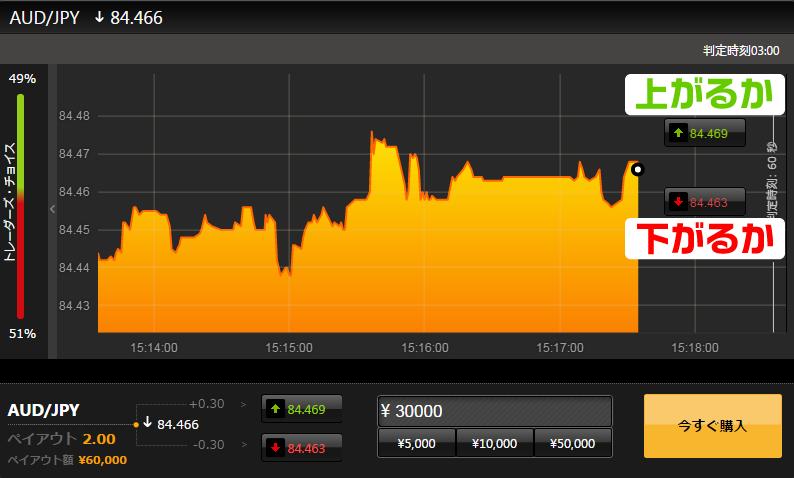 iPhone6sの機種価格を稼ぐ取引画面